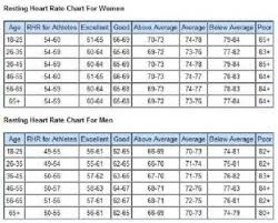 Normal Resting Heart Rate Chart By Age Www