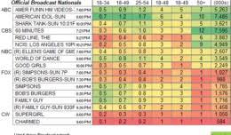Very Cavallari Ratings Showbuzz Daily