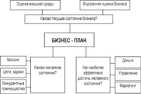 Реферат Бизнес план com Банк рефератов сочинений  Бизнес план