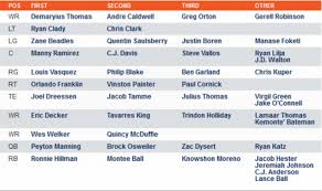 Broncos Release Their 1st Depth Chart Of 2013 Mile High Report