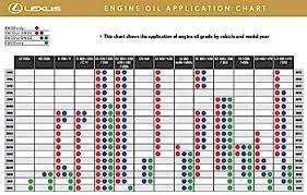 Understanding Motor Oil Viscosity Zero Weight Zero Problem