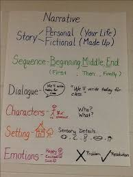 Dialogue Anchor Chart Narrative Writing In Pictures Anchor Charts And Ideas All