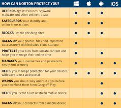 Norton Antivirus Comparison Chart Norton Products Comparison Chart 2019