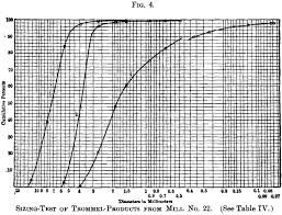 Sieve Analysis Calculations And Graph