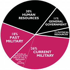 Federal Budget Pie Chart 2009 Are We Safe Yet War Resisters 2009 Pie Chart 51 Of