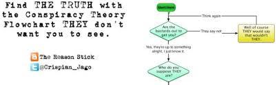 Flow Chart Theory The Conspiracy Theory Flowchart Randommization