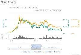 Nano Chart Highest Chart Nano Blockchain24 Co Portal With