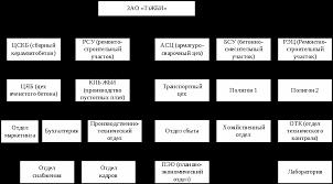 Стратегический анализ деятельности предприятия Курсовая  ЗАО ТзЖБИ представляет собой единый производственно хозяйственный комплекс взаимосвязанных производственных единиц Организационная структура представлена