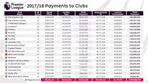 central payments to clubs 2017