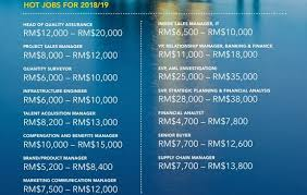 Malaysia Salary Trends Hr Accounting Bfs And Tech Sectors Human