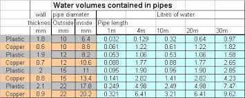 Copper Pipe Diameter Chart 33 Ageless Cold Water Pipe Sizing Chart