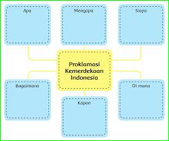Tulis kesimpulanmu tentang cara hewan beradaptasi pada diagram berikut. Kunci Jawaban Buku Siswa Kelas 6 Tema 2 Subtema 1 Halaman 2 3 4 5 6 Sanjayaops