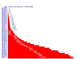 2009 Flu Pandemic In Canada Wikipedia