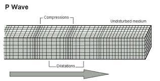 Understanding The Waveform Esg Solutions A Spectris Company