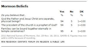 Christianity And Mormonism Comparison Chart Religious Beliefs And Practices Pew Research Center