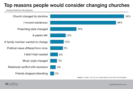 most feel their beliefs line up with the church