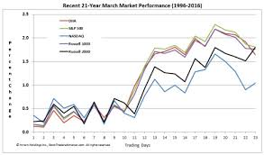 Stock Market 2016 Chart Stock Market Performance 2016 Chart Best Picture Of Chart
