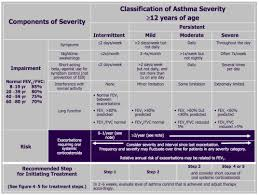 Asthma Severity And Initiating Treatment For Ages 12 Years