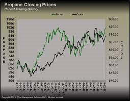 Propane Prices Are Riding The Crude Wave Lp Gaslp Gas