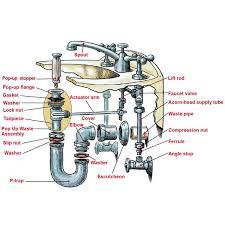 trend bathroom sink plumbing parts le