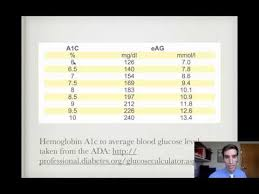 A1c To Eag Conversion Chart Rule Of Thomas For Hemoglobin A1c Conversion Youtube
