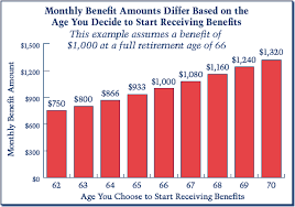 In Case You Missed It This Once Promising Social Security