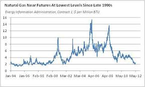 Natural Gas Long Term Chart Natural Gas Gains May Evaporate In The Summer Heat