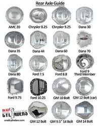 Dana 35 Gear Ratio Chart 10 Best Rear Differential Images Chevy Trucks Rear