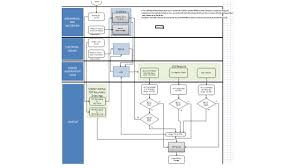 Integrated Data Requirements By Tedd Weitzman Southern Company