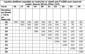 Lic Bonus Rates For 2017 18 A Complete List Basunivesh