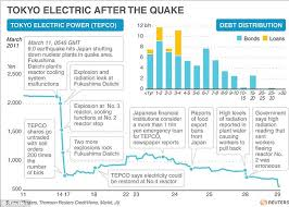 Tepco Stock Price Chart Fukushima Fifty Shun Sleep Food And Water As They Battle