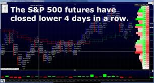 S P 500 Futures Dips Rips