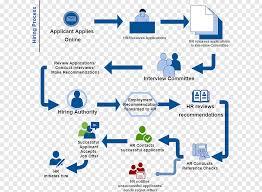 Human Resources Workflow Chart Applicant Applies Illustration Flowchart Human Resources