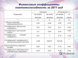 Презентация на тему Тема дипломной работы управление оборотным  6 Финансовые коэффициенты платежеспособности