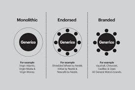 Design To Brand How To Design A Logo 12 Key Steps From A Logo Design Agency