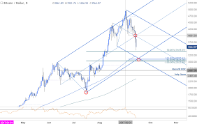 Crypto Price Charts The Future Cryptocurrency Currency Chart Analysis
