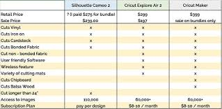 Silhouette Cameo Comparison Chart What Cutting Machine Is Right For You Cricut Explore Air 2