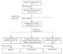 Organizational Chart Of A Drugstore China Jo Jo Drugstores Inc Form 10 K June 29 2010