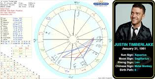 Justin Timberlake Natal Chart Pin By Astroconnects On Famous Aquarius Birth Chart