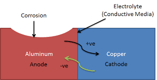 What Is Dissimilar Metal Galvanic Corrosion And How To