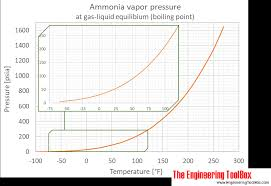 Pressure And Temperature Chart Ammonia Vapour Pressure At Gas Liquid Equilibrium