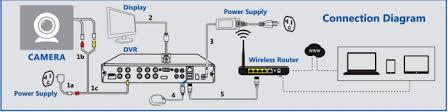 dvr kit installation guide security camera installation