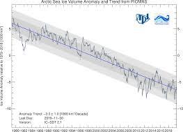 Polar Science Center Piomas Arctic Sea Ice Volume Reanalysis
