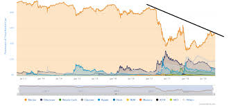 Btcs Chart Ethereum Eth Likely To Profit Off Bitcoin Btc S Misery