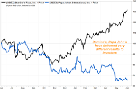 Dominos Rate Chart Buy Dominos But Not Papa Johns Analyst Says Marketwatch