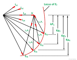 effect of load on synchronous motor fig 2