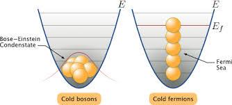 La presencia de fermiones aumenta la superfluidez de los bosones — Cuaderno  de Cultura Científica