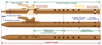 Flute Crafting Dimensions