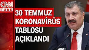 CNN TÜRK - 30 Temmuz Koronavirüs tablosu ve vaka sayısı Sağlık Bakanlığı  tarafından açıklandı! İşte detaylar... | Facebook