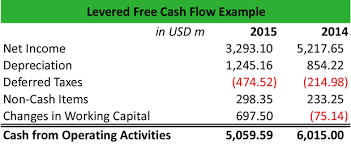 Free Cash Flows Example What Is Levered Free Cash Flow Definition Meaning Example